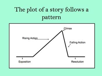 PPT Elements of a Narrative Essay PowerPoint